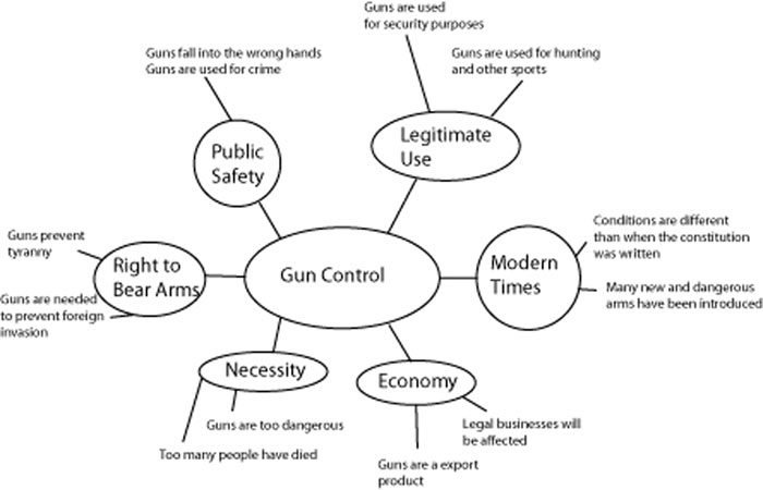 essay on gun control outline Reports of shooting resulting in a large number of casualties often raise the issue of gun control the efficacy of the approaches use towards the control of the gun.